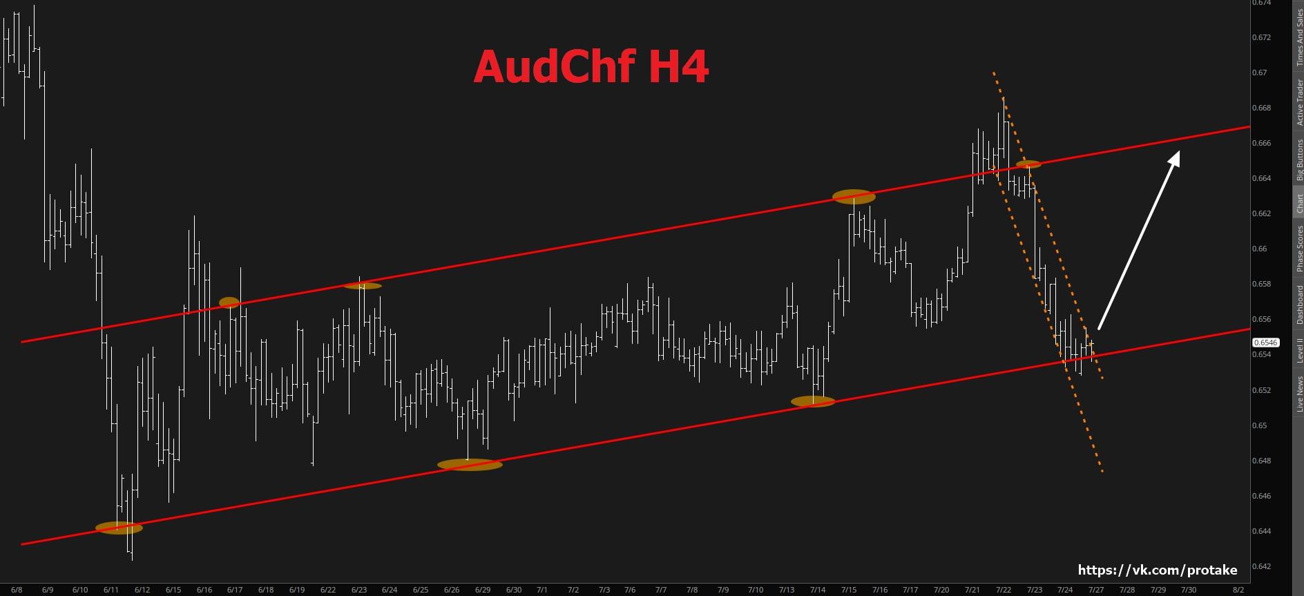 AudChf. Движение вверх в случае пробития желтого канала.