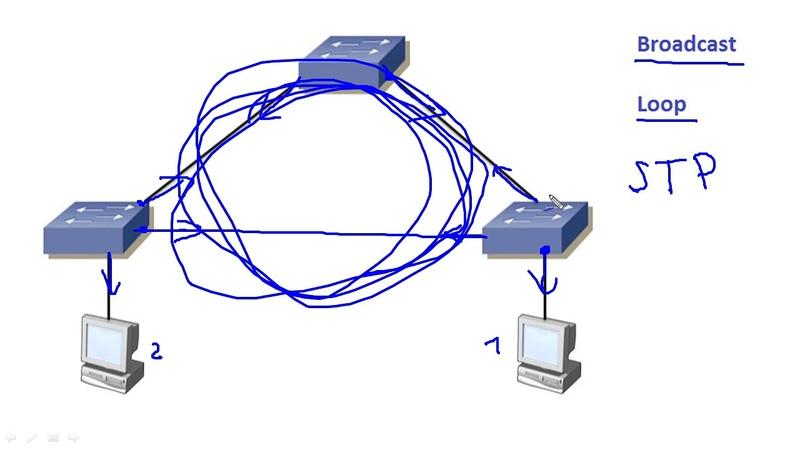 Компьютерные урокиУроки CiscoICND2 Урок 1 (STP Protocol)