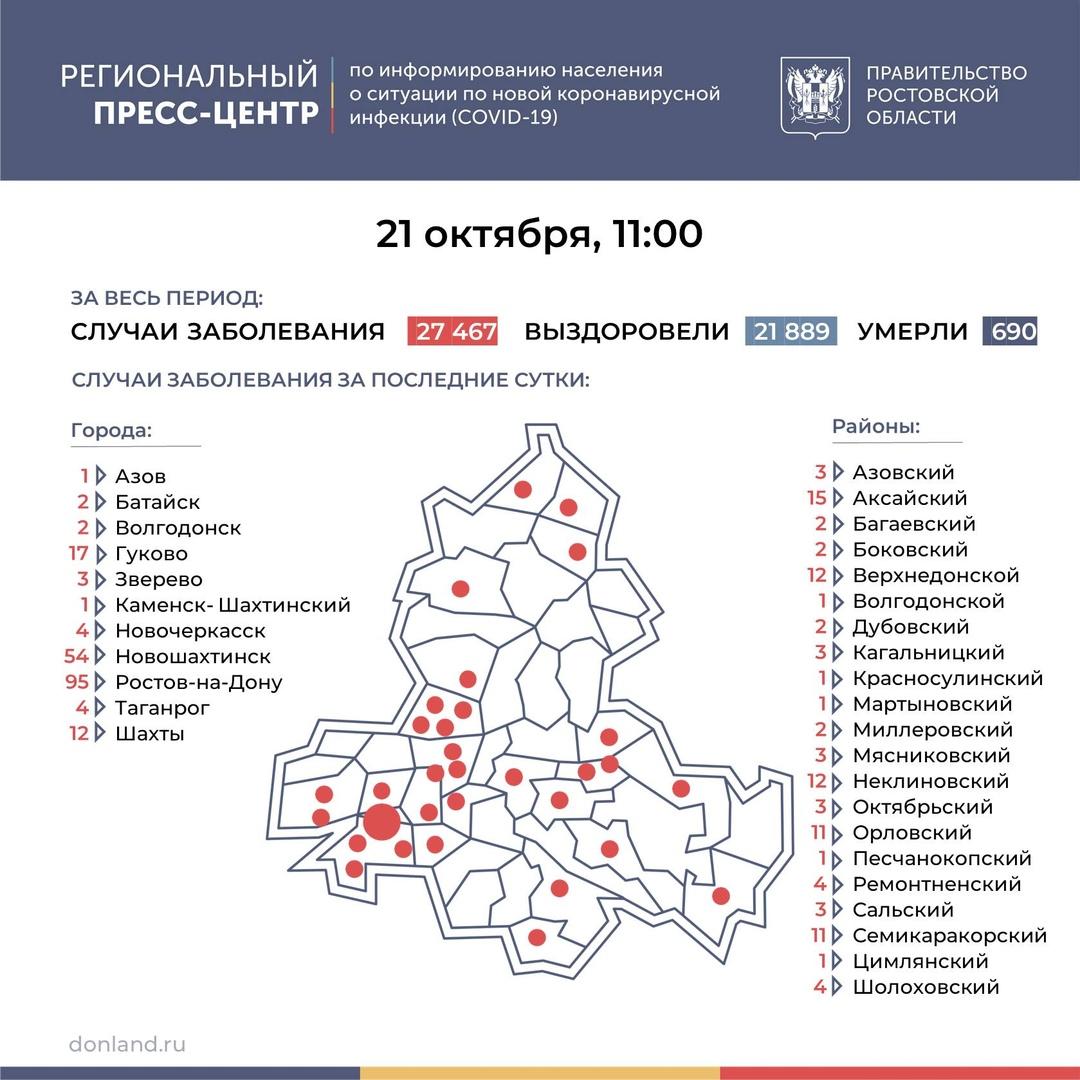 На Дону число инфицированных COVID-19 выросло на 292, в Таганроге 4 новых случая