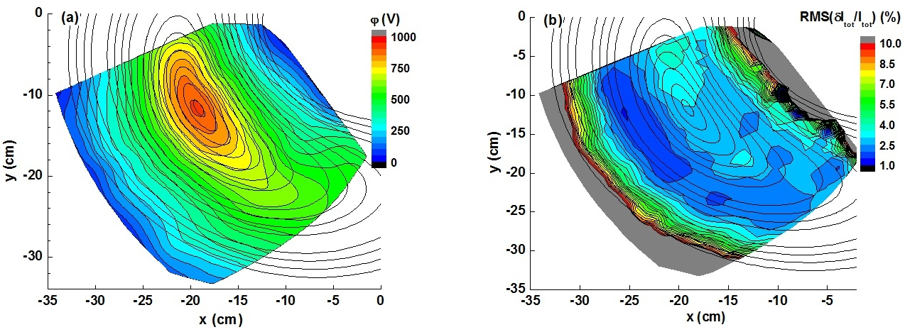 (a) An example of poloidally symmetric 2D map of mean potential in Volts. (b) Anti-ballooning structure of the RMS of density fluctuations in %. Steady-state plasma in scenario(i): ne = 0.45 x 1019 m-3, Te (0) = 1.6 keV).