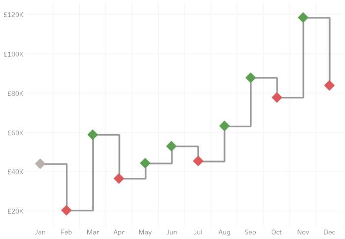 Ступенчатая диаграмма с фигурными маркерами, изображение №3