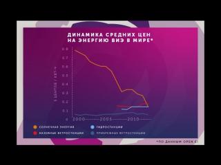 Динамика цен на энергию ВИЭ