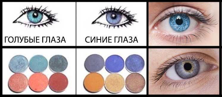 Идеальное сочетание: как подобрать тени под цвет глаз, изображение №5