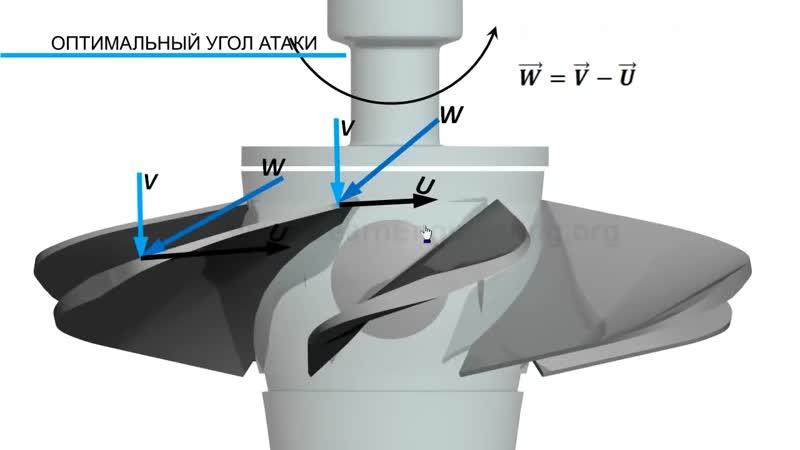 Турбина Каплана | Принцип действия и устройство поворотно-лопастной турбины.