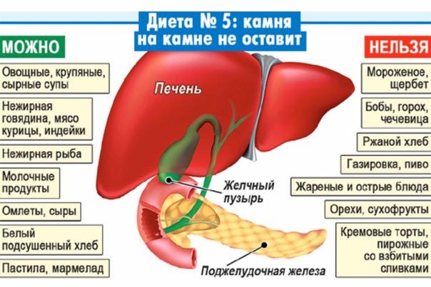 Болит Печень Лечение Диета.