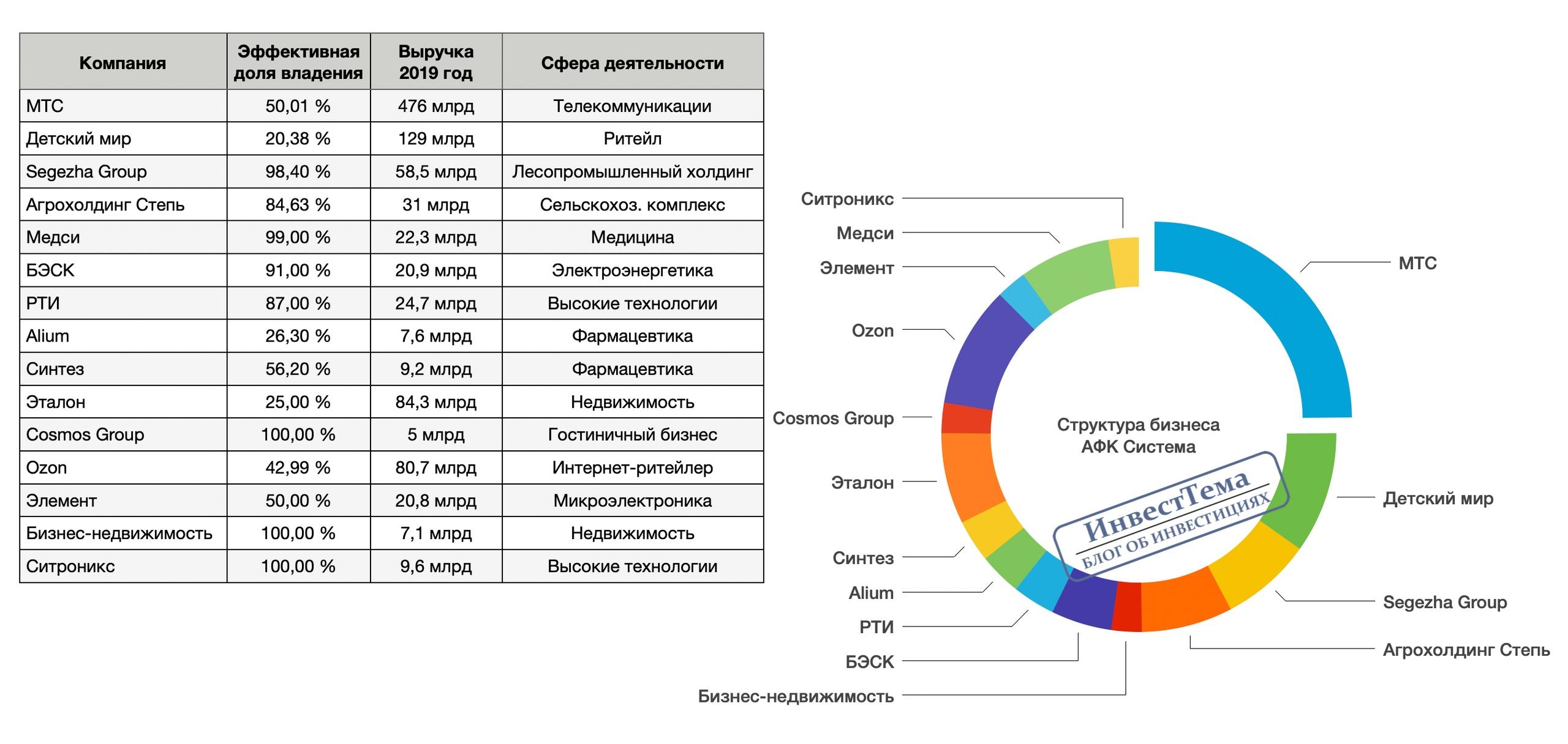 АФК Система - полный разбор компании + SWOT-анализ, изображение №9