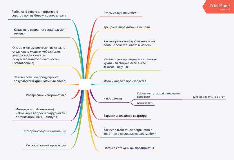[Кейсы] по составлению контент-плана для социальных сетей., изображение №2