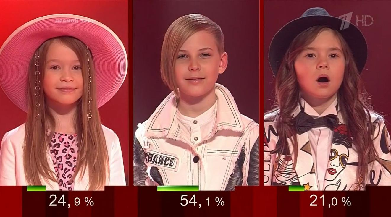 Голос Дети 2020. Дополнительный этап результаты голосования. Команда Полины Гагариной