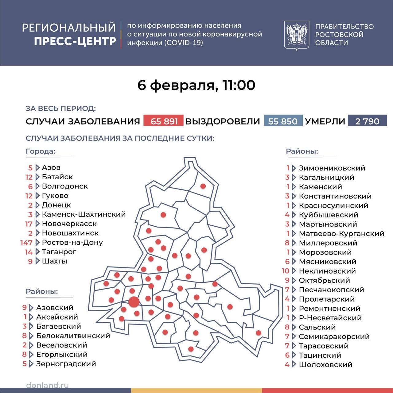 На Дону число инфицированных COVID-19 выросло на 361, в Таганроге 14 новых случаев