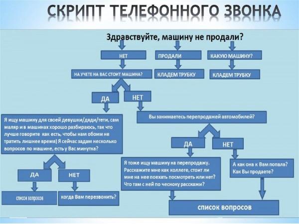 Готовый скрипт продажи холодный звонок Красноярск