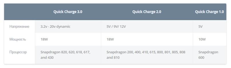 Быстрая зарядка Quick Charge 3.0, изображение №3