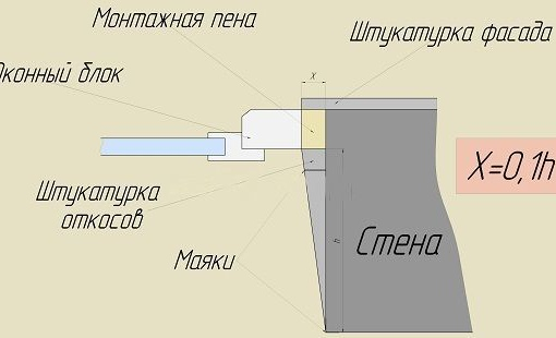 Подробно о штукатурке откосов дверных и оконных