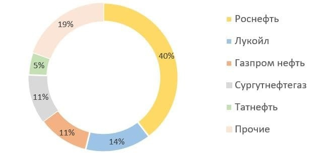 Обзор итогов 2020 года российского нефтяного сектора, изображение №8
