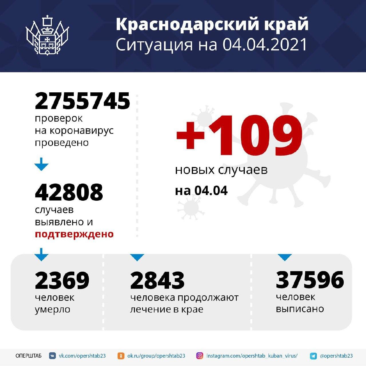 В регионе зарегистрировали 109 новых случаев заболевания коронавирусной...