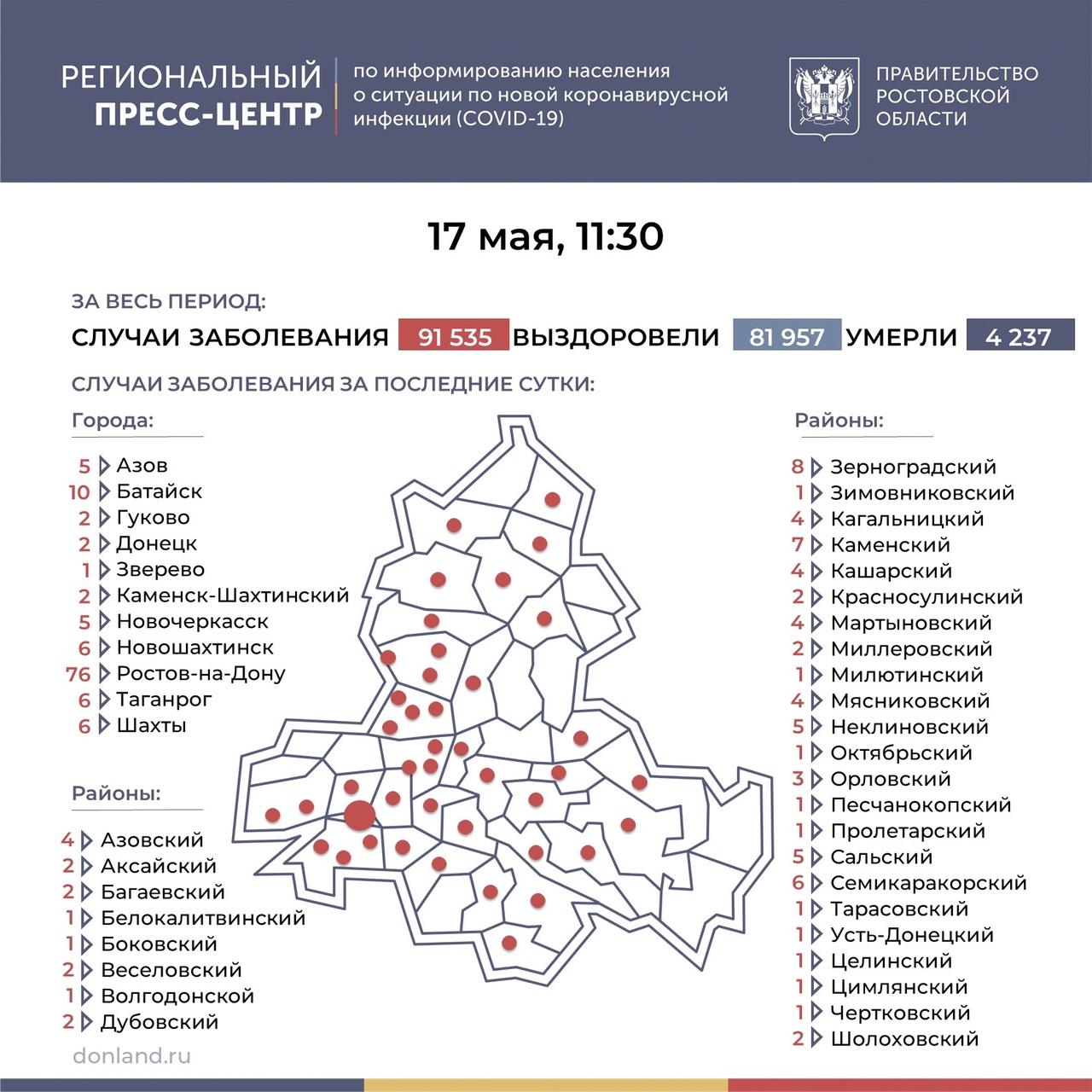 На Дону число инфицированных COVID-19 составляет 202, в Таганроге 6 новых случаев