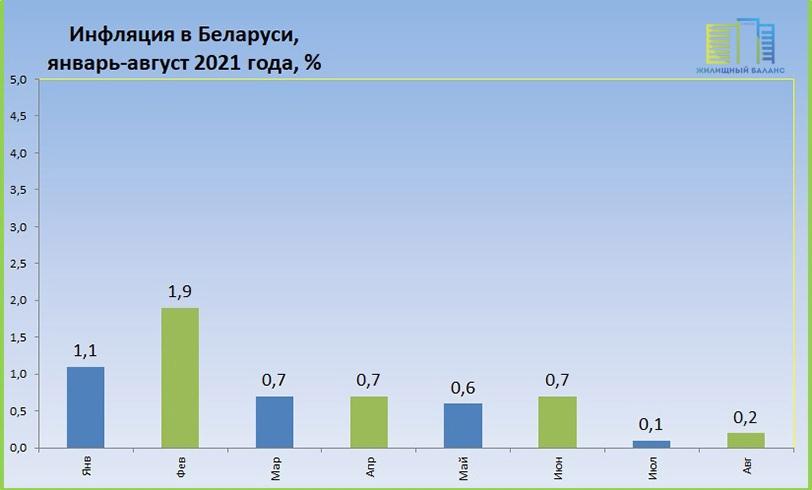 Инфляция в Беларуси в январе-августе 2021 года