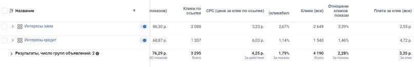 Статистика: таргет Facebook (Ads Manager) - по интересам