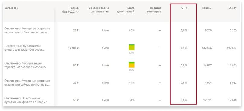 Яндекс.Дзен 203 000 переходов на сайт по 5,41 рубля: как «Барьер» создает новый спрос на свои товары в Дзене, изображение №3