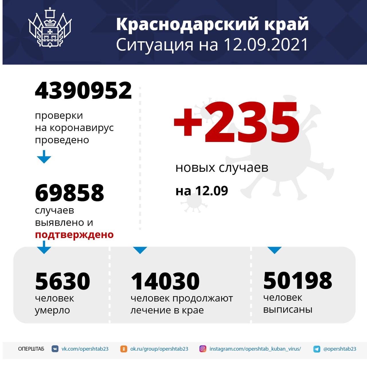 Более 14 тысяч жителей Кубани проходят лечение от...