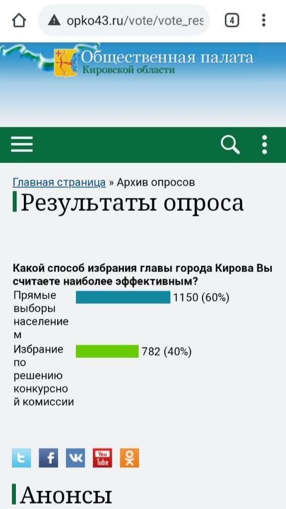 Результаты голосования 6 апреля в 18:03