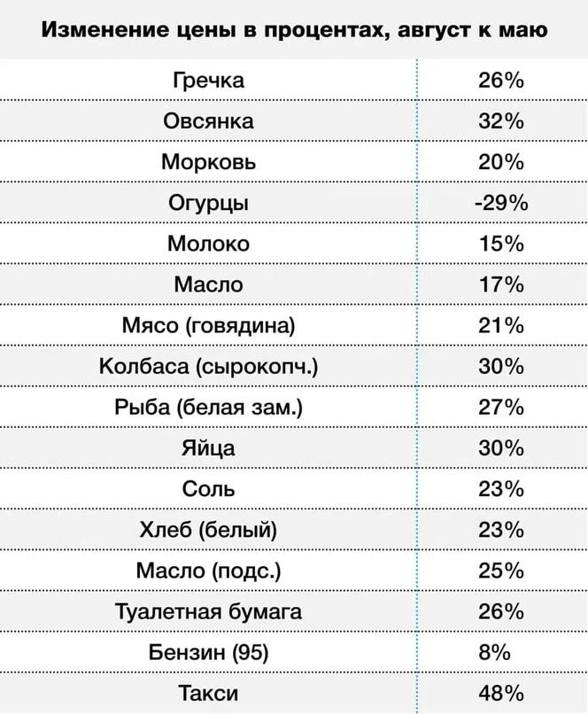Несмотря на пожары и наводнения, самой горячей темой лета в России стал рост цен...