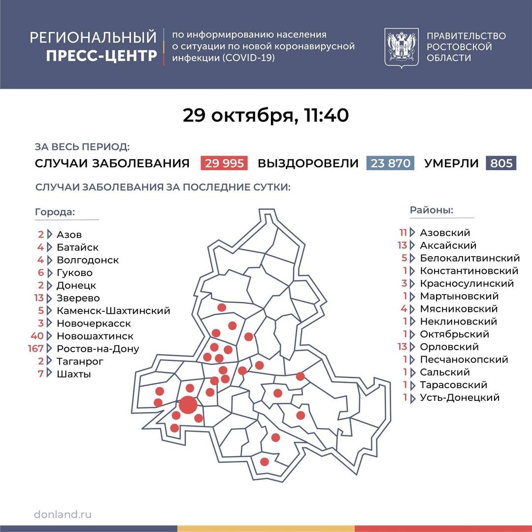 На Дону число инфицированных COVID-19 выросло на 312, в Таганроге 2 новых случая