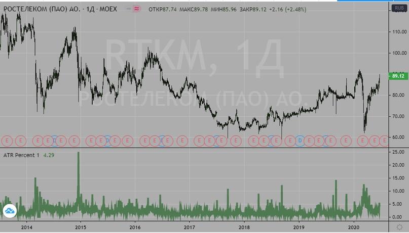 Плечи на форексе и на рынке акций, изображение №3